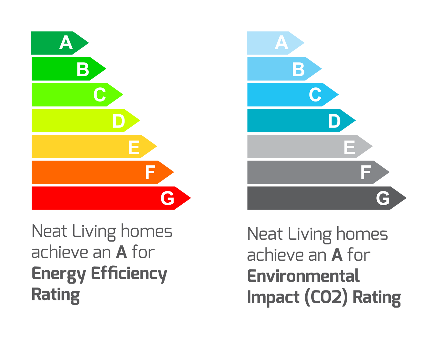 Energy efficiency of Flex range